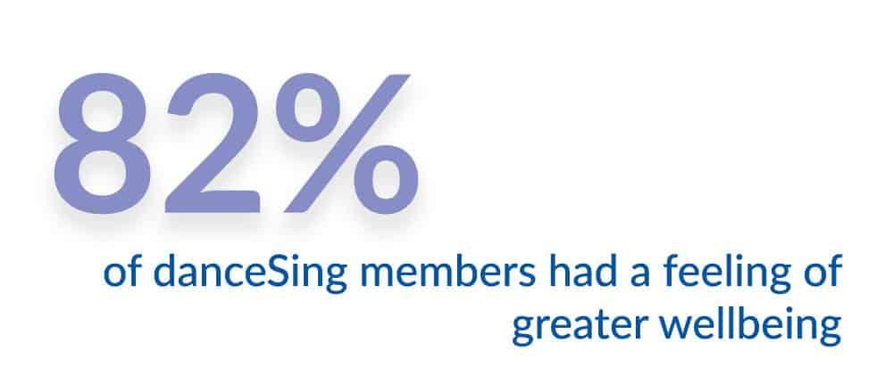 82% of dancesing members had a greater feeling of wellbeing